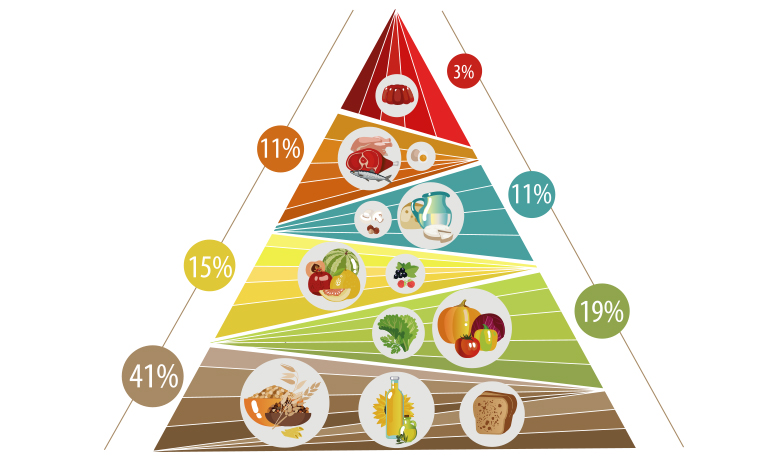 Пирамида на храните