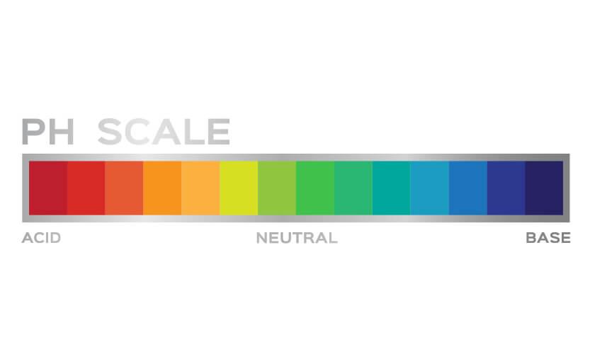 Скала за алкално-киселинен баланс, важна при наличие на вагинални гъбички